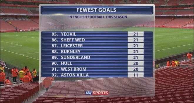 Aston Villa fewest goals