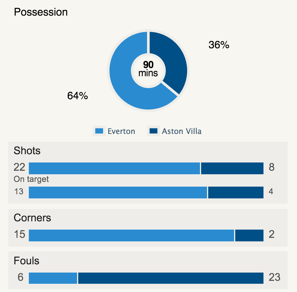 Statistics for Everton v Aston Villa
